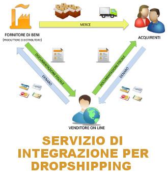 Servizio di integrazione per venditori e fornitori in dropshipping